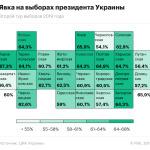 Как проголосовали украинцы во втором туре: явка и результаты в картинках