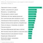 Москвичи назвали парковки и штрафы самыми острыми проблемами города