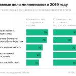 Deloitte назвал главный источник тревог россиян-миллениалов