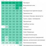 Социологи зафиксировали снижение влияния Кремля и ФСБ на жизнь в стране